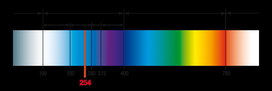 purificadores de aire con luz ultravioleta