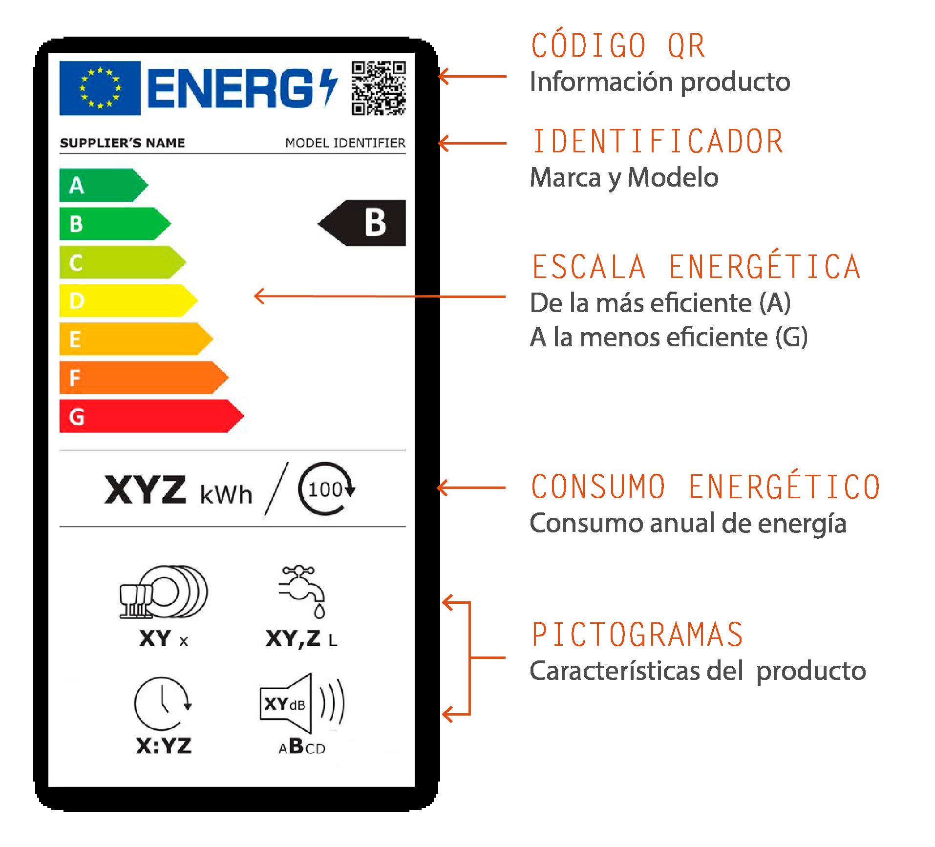etiqueta energetica iluminación